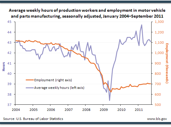 Average weekly hours of production workers and employment in motor vehicle and parts manufacturing, seasonally adjusted, January 2004September 2011
