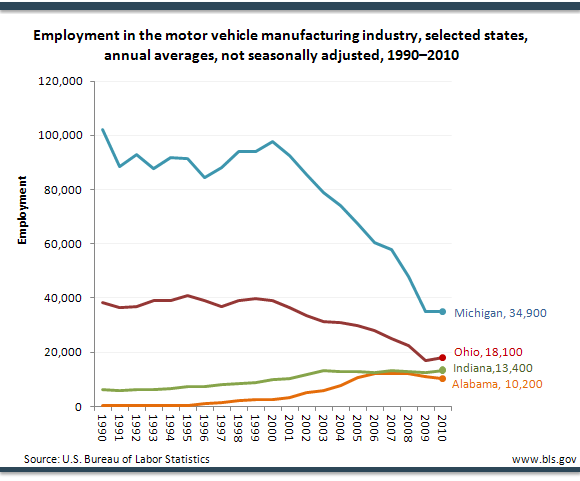 Employment in the motor vehicle manufacturing industry, selected states, annual averages, not seasonally adjusted, 19902010