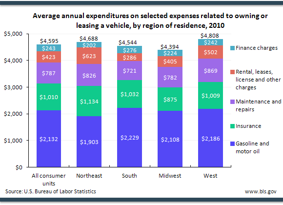 Average annual expenditures on selected expenses related to owning or leasing a vehicle, by region of residence, 2010