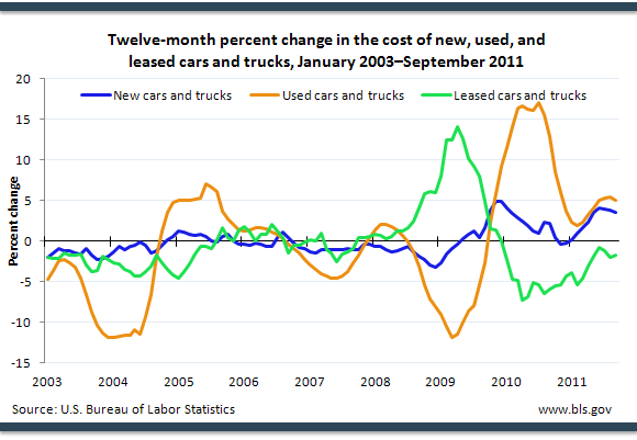 Twelve-month percent change in the cost of new, used, and leased cars and trucks, January 2003September 2011