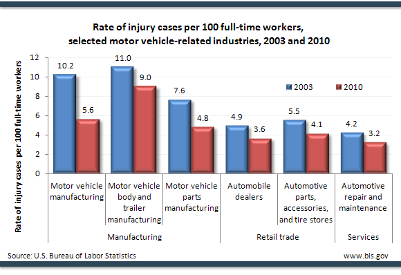 rate of injury cases per 100 full time workers selected motor vehicle