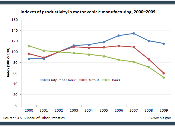 Indexes of productivity in motor vehicle manufacturing, 2000–2009