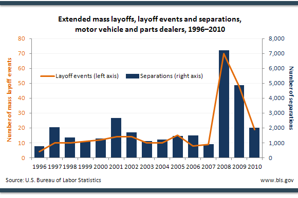 Extended mass layoffs, layoff events and separations, motor vehicle and parts dealers, 19962010