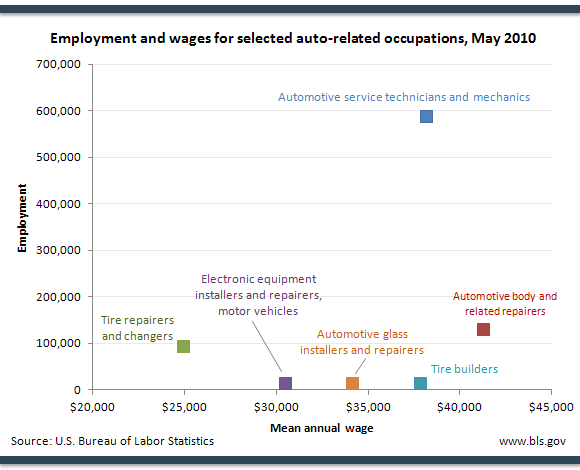 Employment and wages for selected auto-related occupations, May 2010