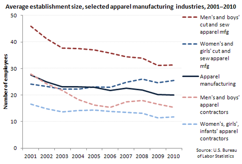 Average size of establishment, selected apparel manufacturing industries, 2001-2010