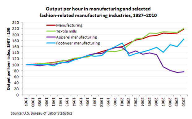 Output per hour in manufacturing and selected fashion-related manufacturing industries, 1987-2010