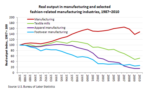 Fashion Spotlight On Statistics U S Bureau Of Labor Statistics