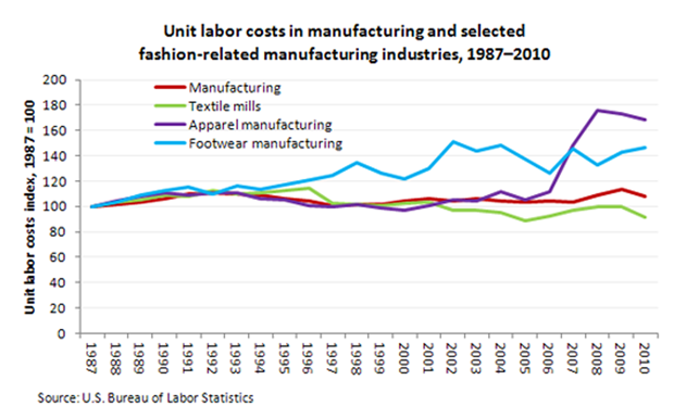 unit labor costs in manufacturing and selected fashion-related manufacturing industries, 1987-2010