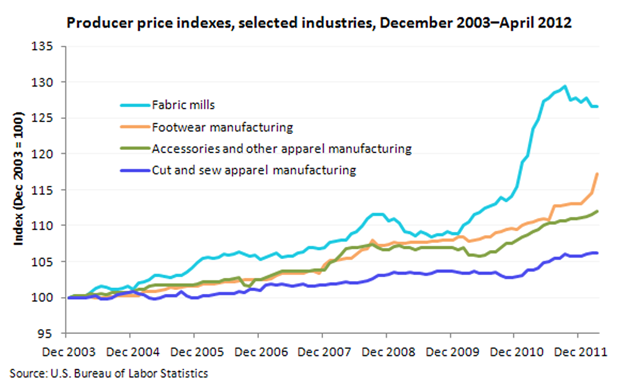 Producer Price Index for selected industries, December 2003-March 2012