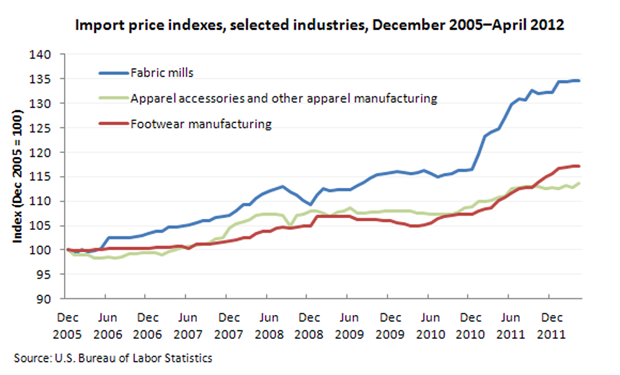 Twelve-month percent change, Import indexes, selected NAICS industries, January 2007-March 2012