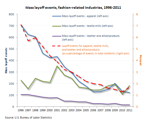 Mass layoff events, fashion-related industries, 1996–2011
