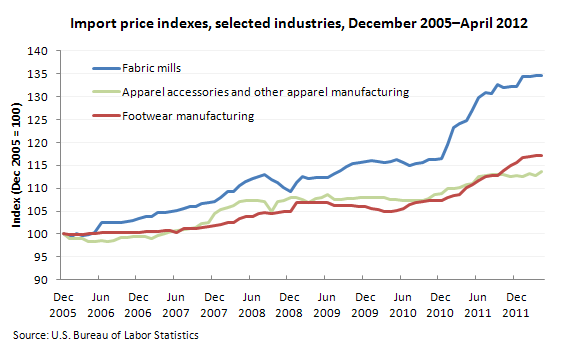 Twelve-month percent change, Import indexes, selected NAICS industries, January 2007–March 2012