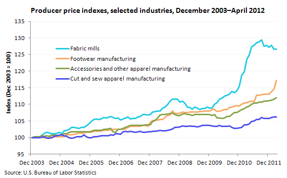 Producer Price Index for selected industries, December 2003–March 2012