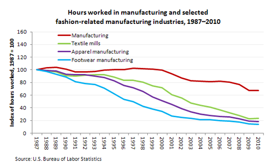 Hours worked in manufacturing and selected fashion-related manufacturing industries, 1987–2010
