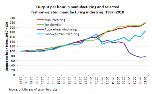 Output per hour in manufacturing and selected fashion-related manufacturing industries, 1987–2010