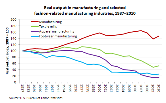 Real output in manufacturing and selected fashion-related manufacturing industries, 1987–2010