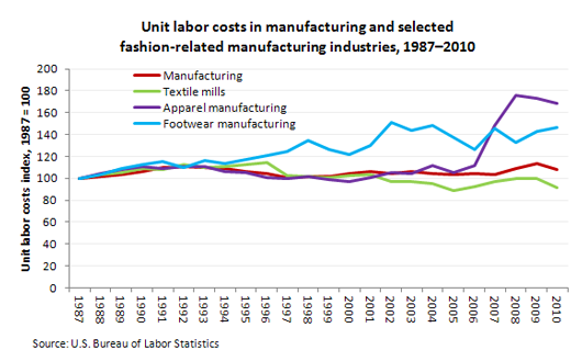 Real unit labor costs in manufacturing and selected fashion-related manufacturing industries, 1987–2010