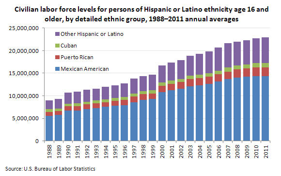 Growth in the Hispanic Labor Force