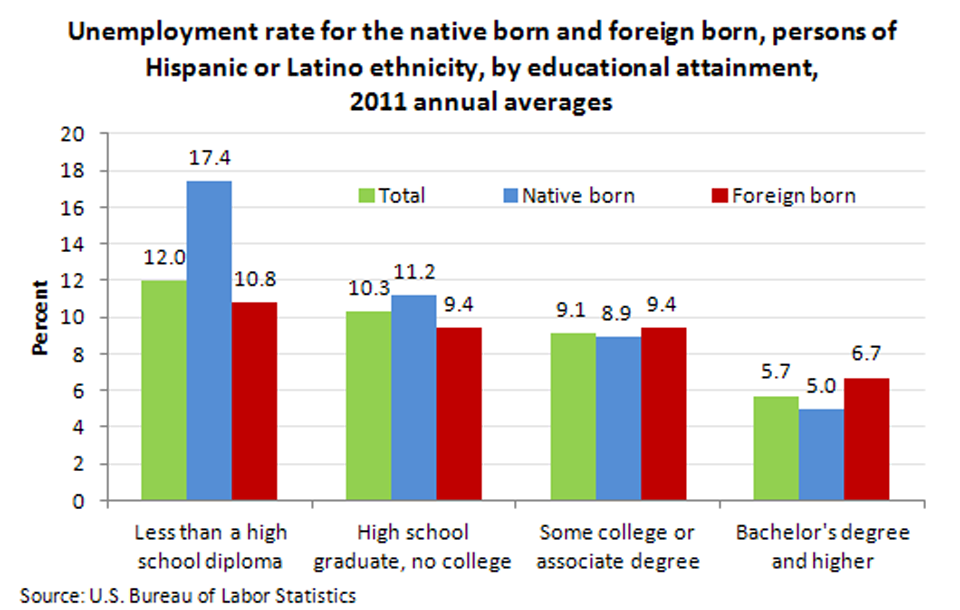 Foreign Born - Unemployment