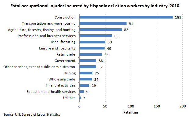 Fatal Injuries by Industry