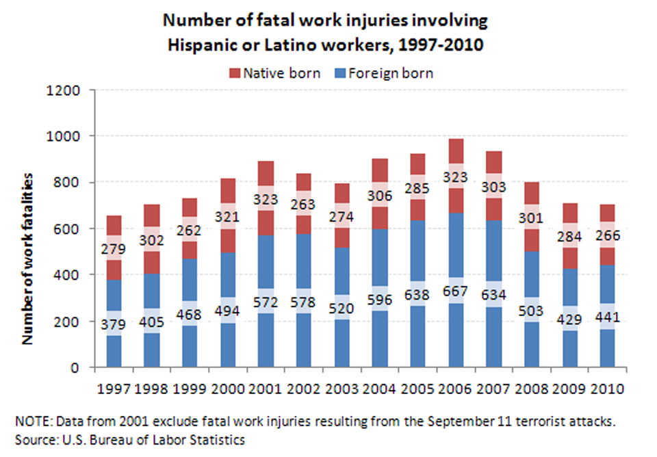 Fatal Injuries by Foreign-born Status