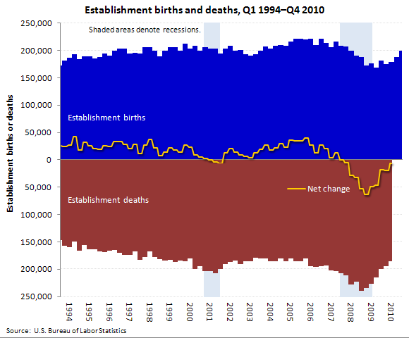 Private sector establishment births and deaths, seasonally adjusted, Q1 1994�Q4 2010