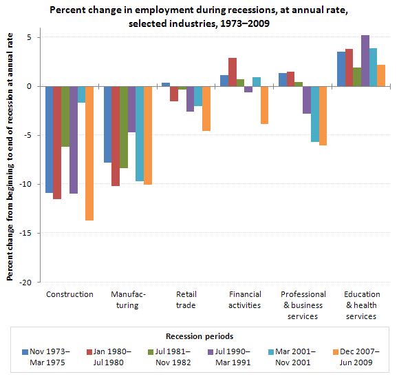 Percent change in employment, at annual rate, selected industries, six most recent recessions