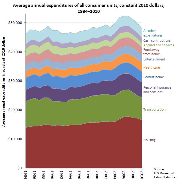 Average annual expenditures of all consumer units, constant 2010 dollars, 1984�2010