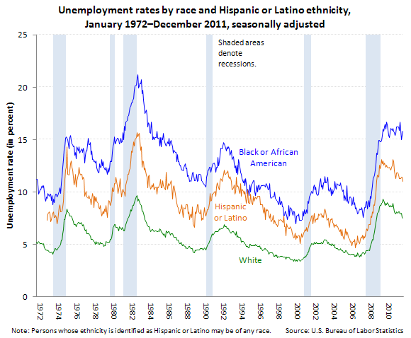 Unemployment rates by race, Hispanic and Latino ethnicity, January 1948–December 2011, seasonally adjusted (in percent)