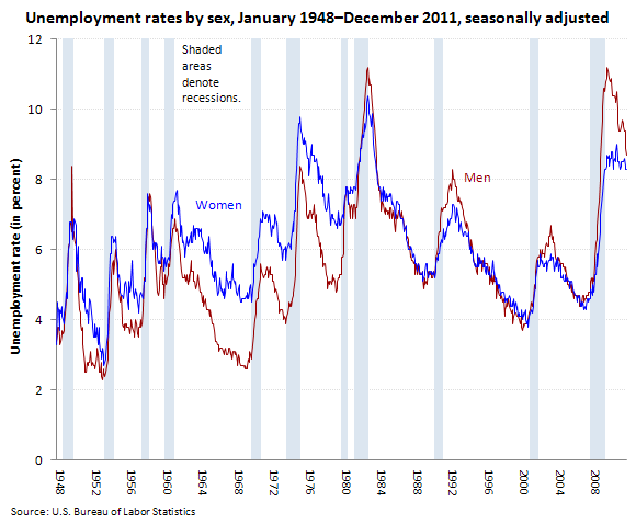 Unemployment rates by sex, January 1948�December 2011, seasonally adjusted (in percent)