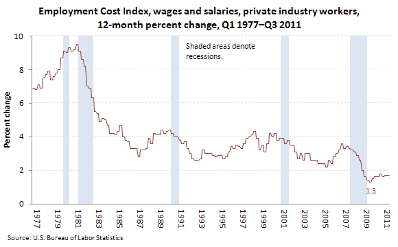 Employment Cost Index, wages and salaries, private industry workers, 12-month percent change, Q1 1977–Q3 2011