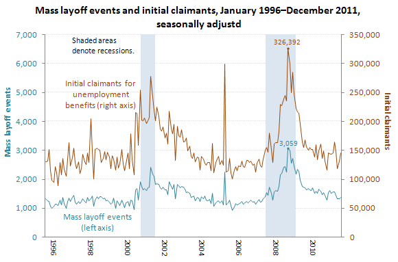 Mass layoffs, January 1996–September 2011, seasonally adjusted