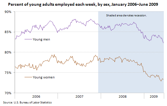 Percent of young adults employed each week, by sex January 2006-June 2009