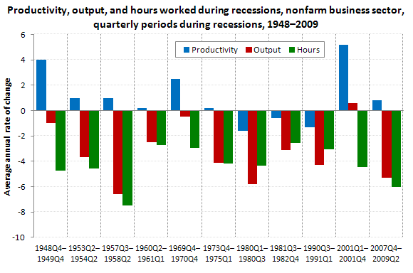 Productivity, output, and hours worked during recessions, nonfarm business sector, quarterly periods during recessions, 1948–2009