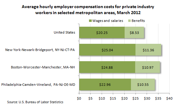 Average hourly employer compensation costs for private industry workers in selected metropolitan areas, March 2012