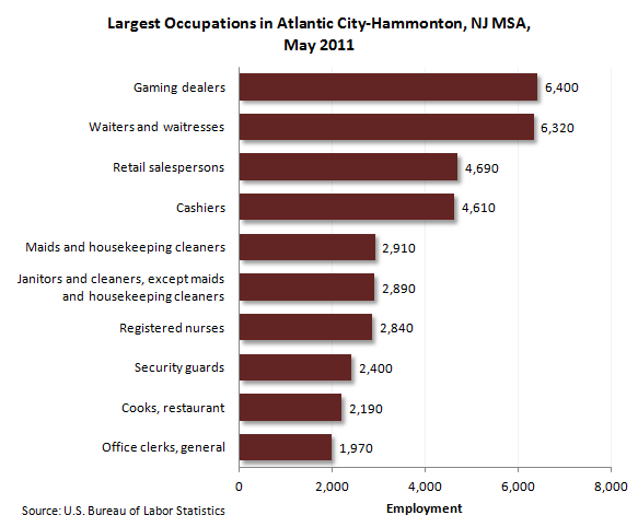 Largest occupations in Atlantic City-Hammonton, NJ, May 2011