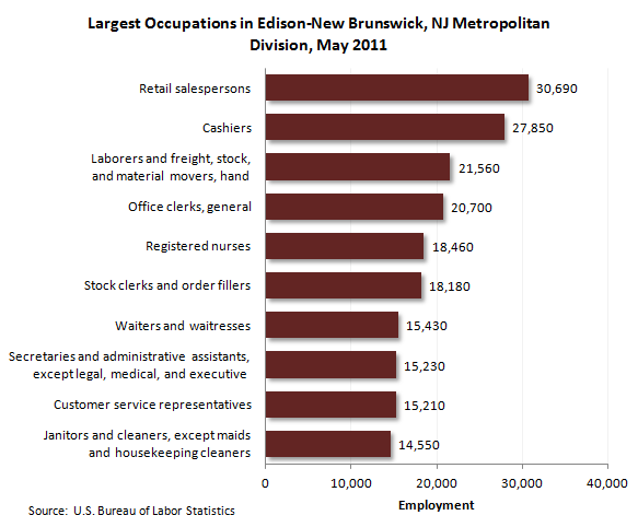 Largest occupations in Edison-New Brunswick, NJ Metropolitan Division, May 2011