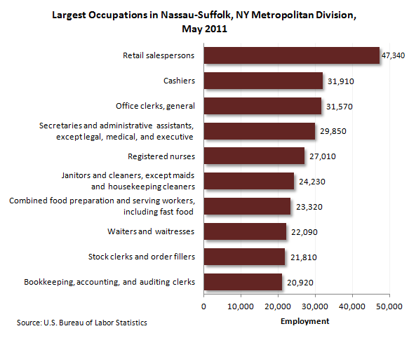 Largest occupations in Nassau-Suffolk, NY Metropolitan Division, May 2011