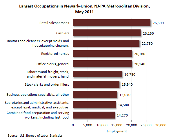 Largest occupations in Newark-Union, NJ-PA Metropolitan Division, May 2011