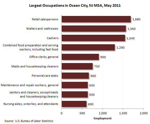 Largest occupations in Ocean City, NJ, May 2011