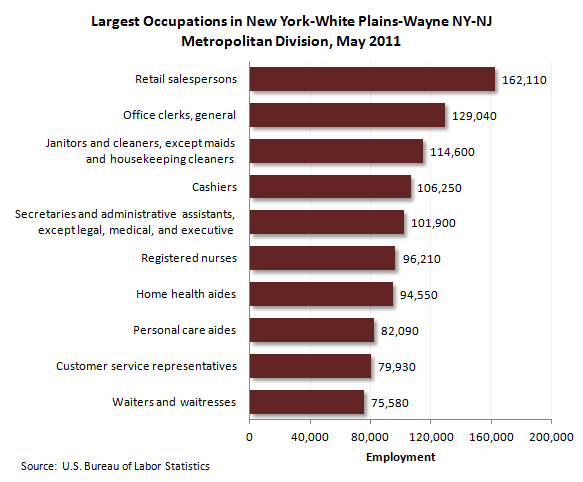 Largest occupations in New York-White Plains-Wayne NY-NJ Metropolitan Division, May 2011