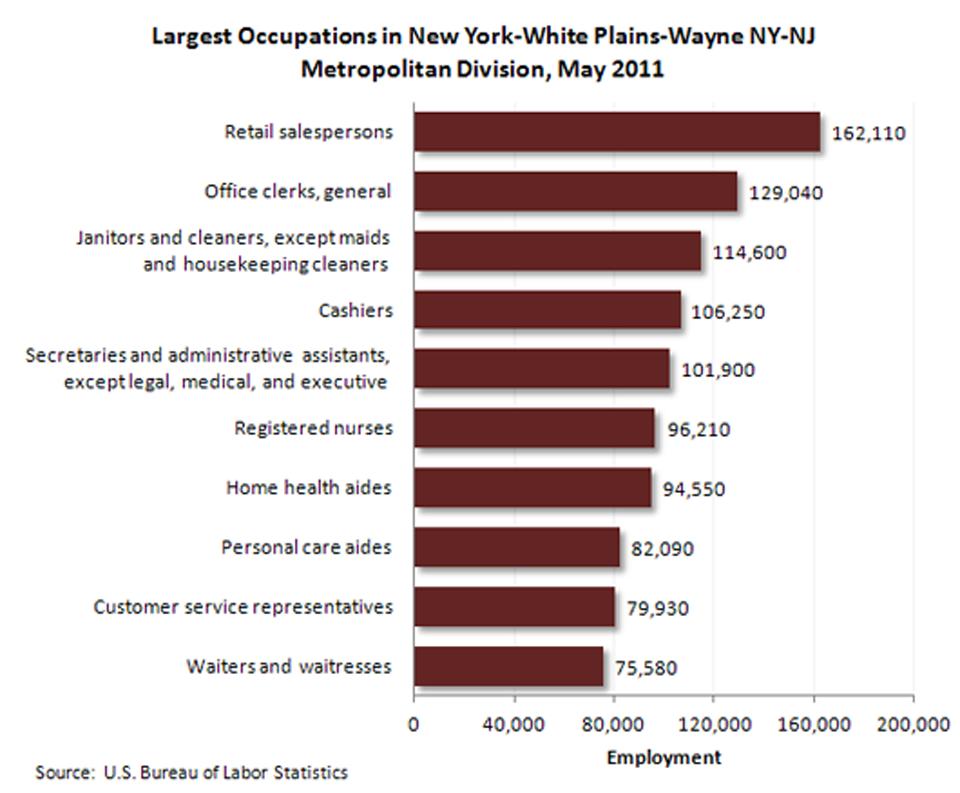 Occupational employment-New York-White Plains-Wayne NY-NJ Metropolitan Division image