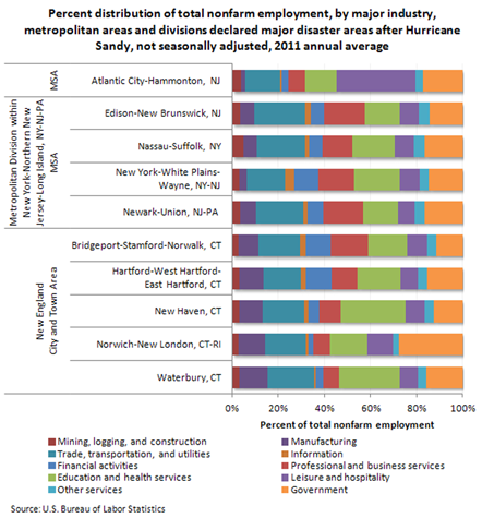 Percent distribution of total nonfarm employment, by major industry, metropolitan statistical areas (MSAs) and divisions declared major disaster areas after Hurricane Sandy, not seasonally adjusted, 2011 annual average