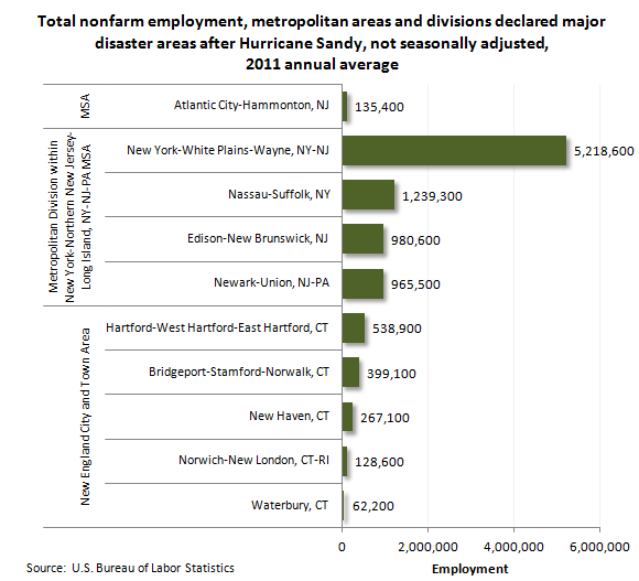 Total nonfarm employment, metropolitan statistical areas (MSAs) and divisions decalreed major diaster areas after Hurricane Sandy, not seasonally adjusted, 2011 annual average