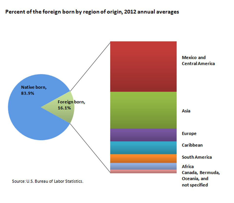 Foreign-born workers represented 16.1 percent of the U.S. labor force in 2012 image