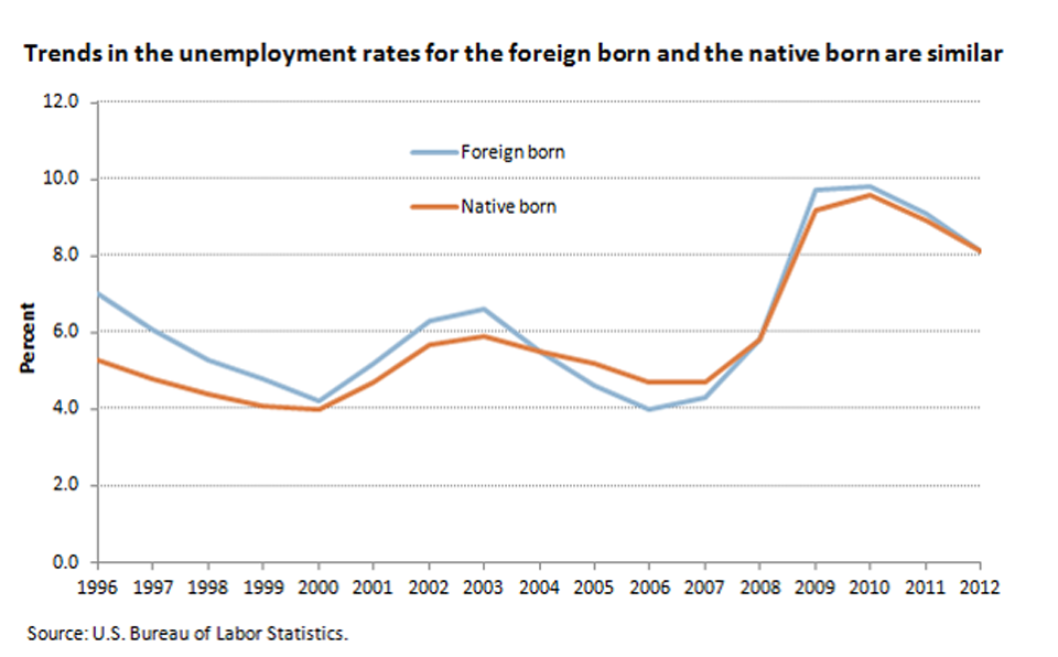 From 2008 to 2012, the jobless rates of the foreign born and the native born were about the same image