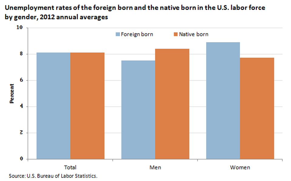 The unemployment rates for the foreign born and the native born differ by gender image