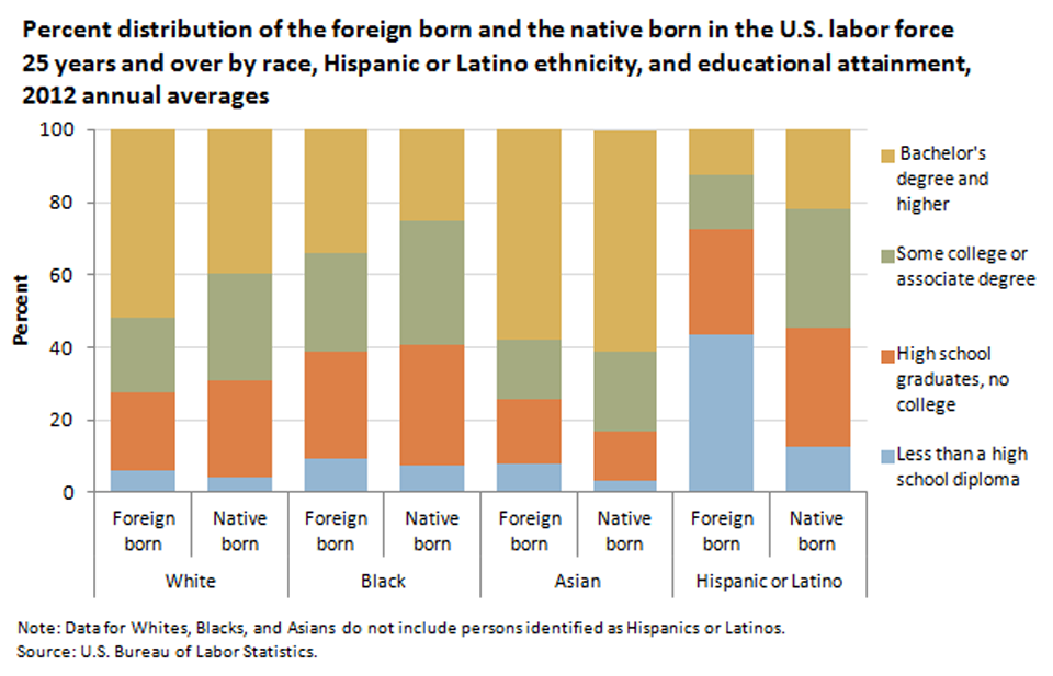 Shows That Foreign Born Women 58