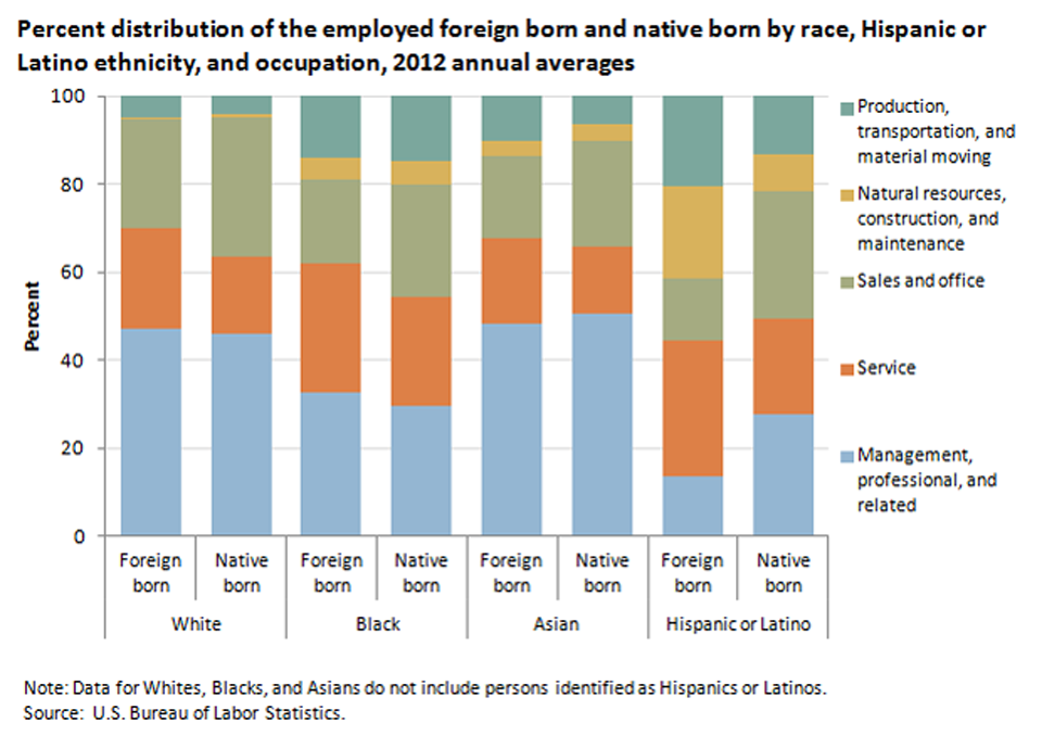 A larger share of the foreign born than of the native born worked in service occupations image