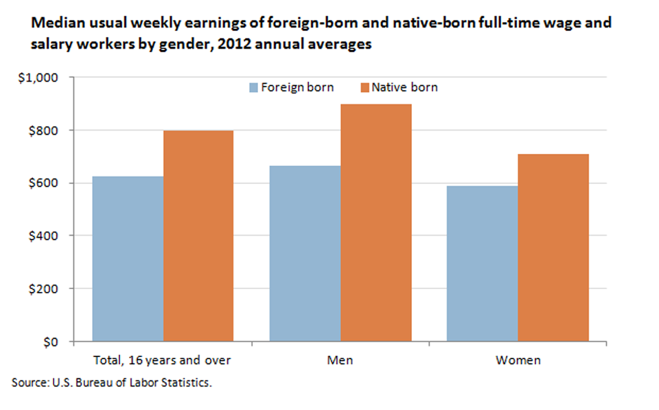 Foreign-born workers tend to earn less per week than native-born workers image